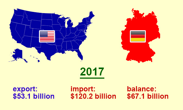 US trade with Germany in 2017