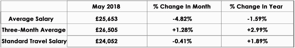 CandM_Salary_Index_May2018_graph
