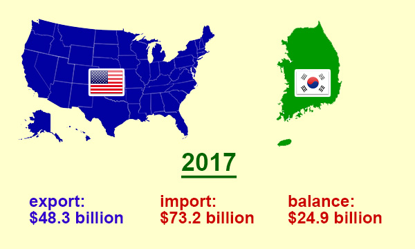 US trade with South Korea in 2017