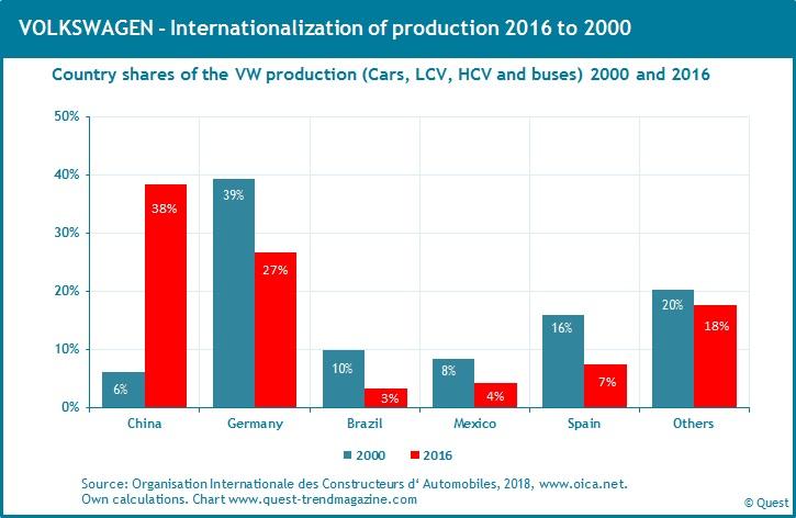 VW-internationalization-production-2000-2016