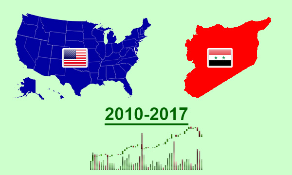 Dynamics of US trade with Syria 2012-2017