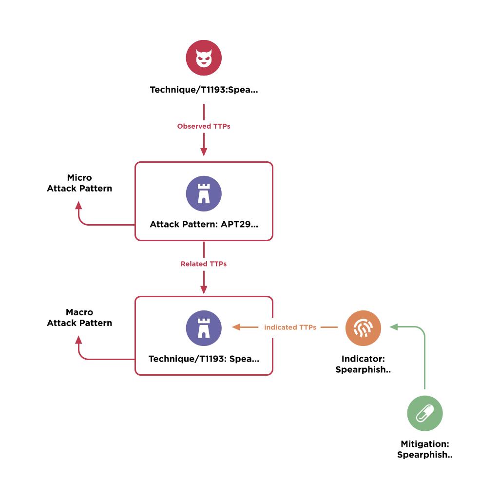 Example of EclecticIQ Platform's usage of ATT&CK