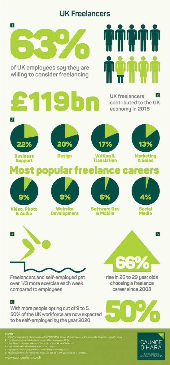 UK Freelancers Infographic small 2000px