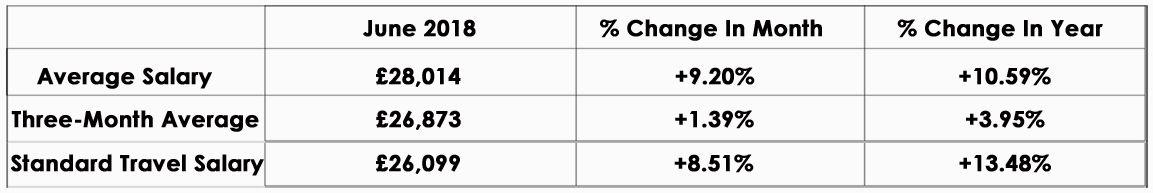 CandM_Salary_Index_June2018_graph