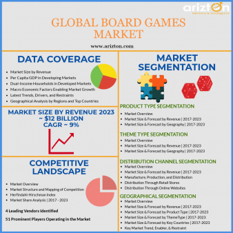 Global Board Games Market - Overview Image