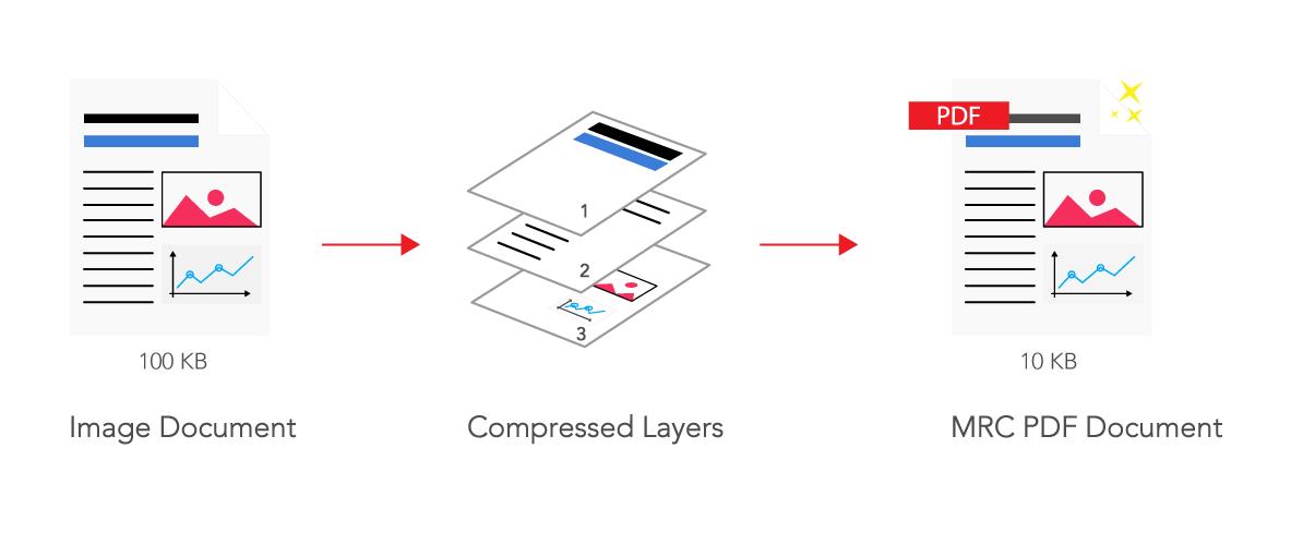 MRC_Compression_illustration
