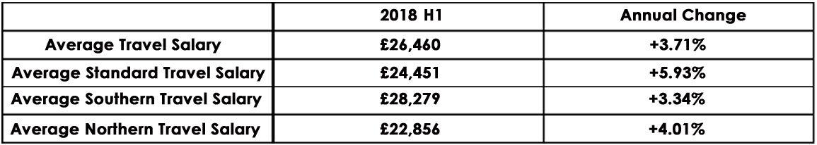 CandM_Salary_Index_2018_H1_graph