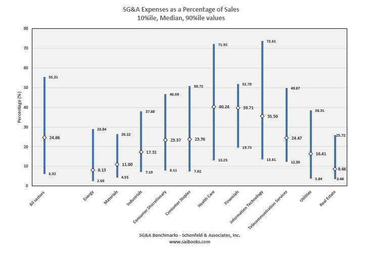 SG&A Expenses as a Percentage of Sales by Industry Sector
