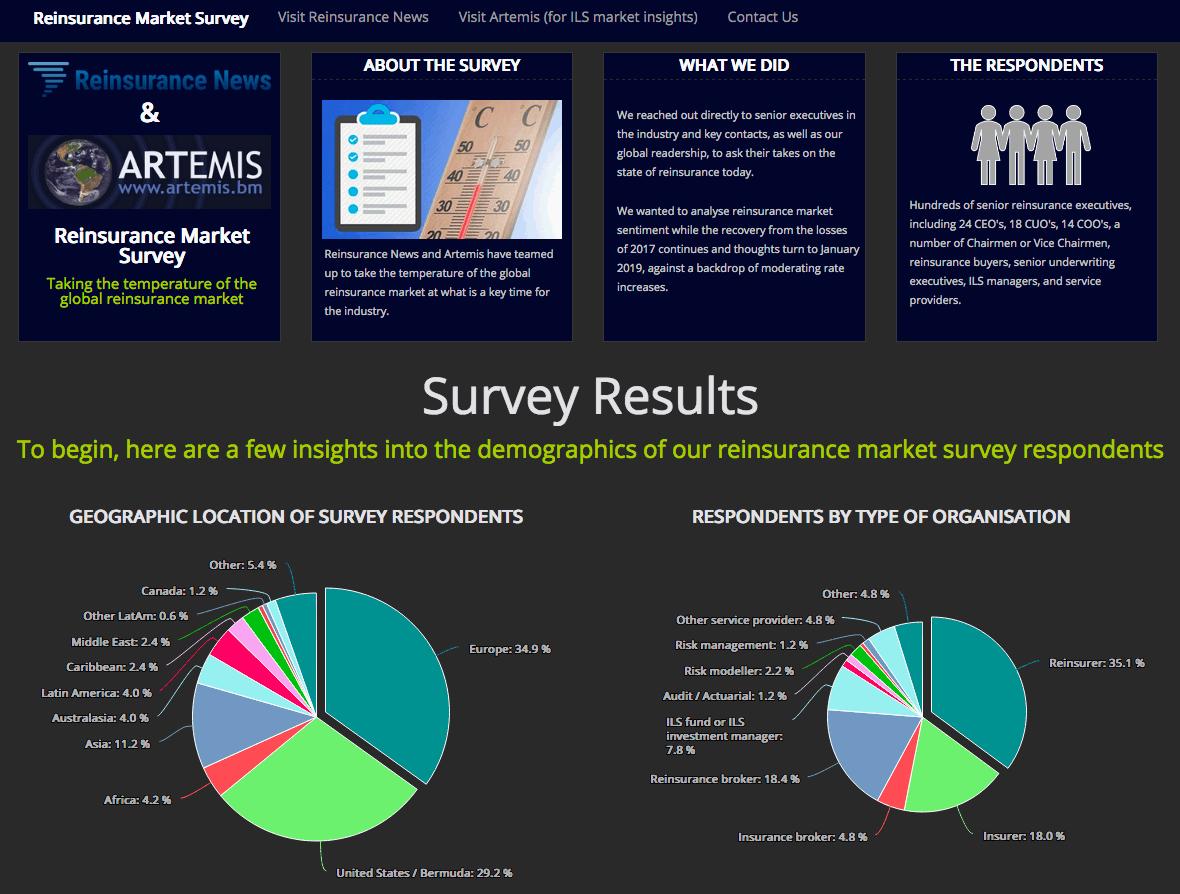 Reinsurance survey results details
