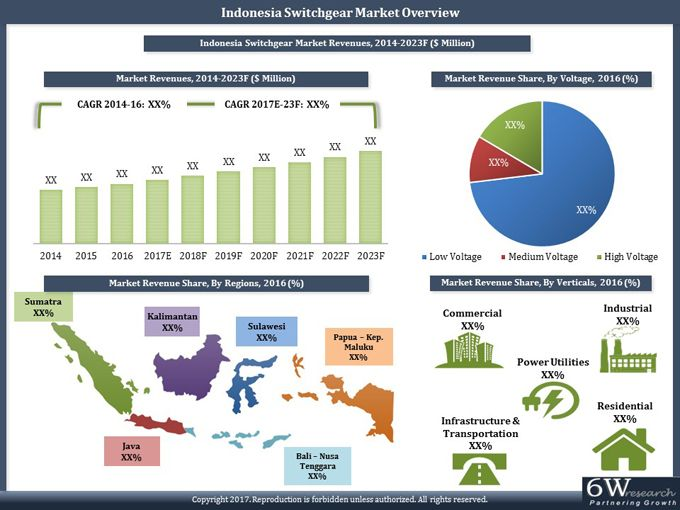 indonesia-switchgear-market-2017-2023-6wresearch