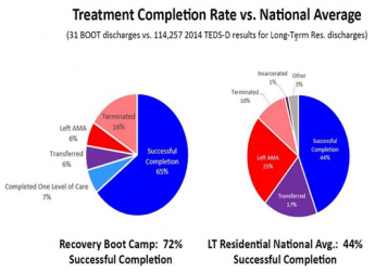 Recovery Boot Camp Treatment Recovery Rate
