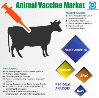 animal vaccine market