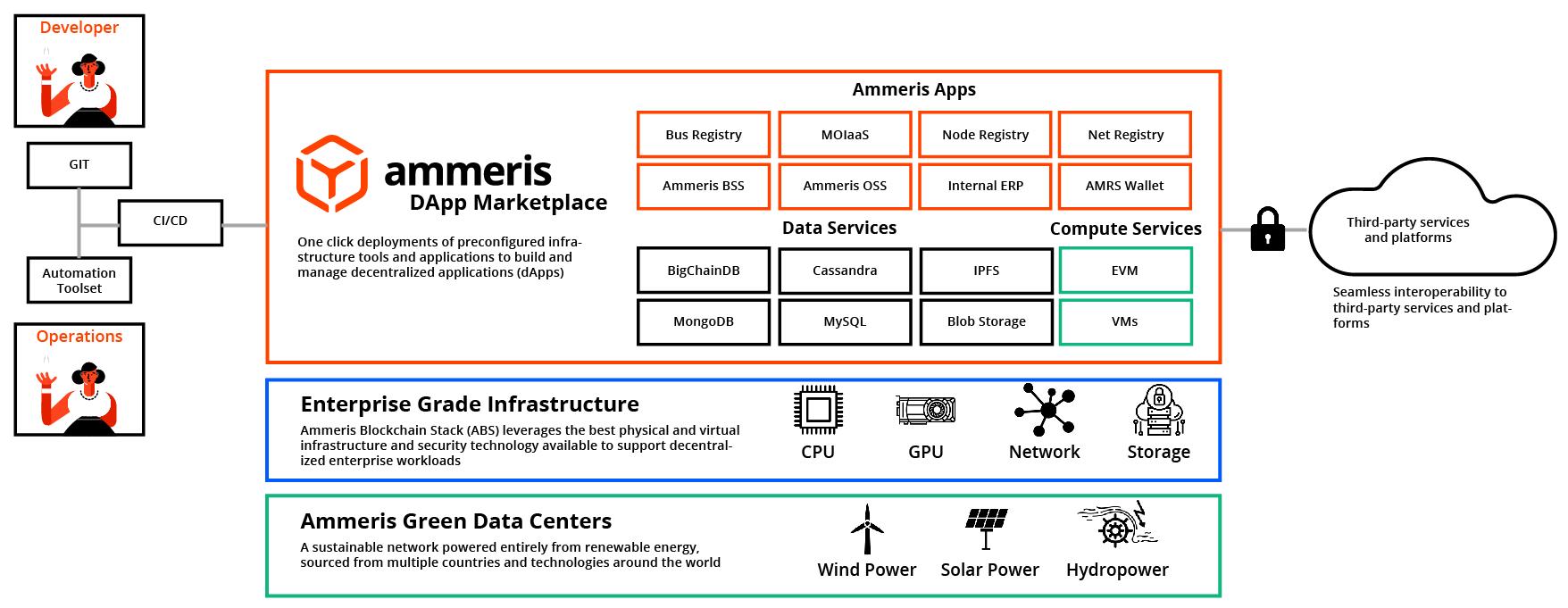 Ammeris Blockchain Stack
