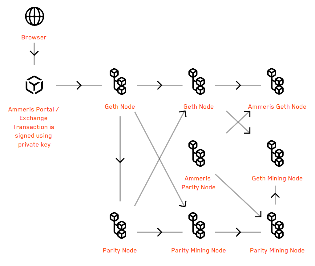 Ammeris Blockchain Transaction Framework