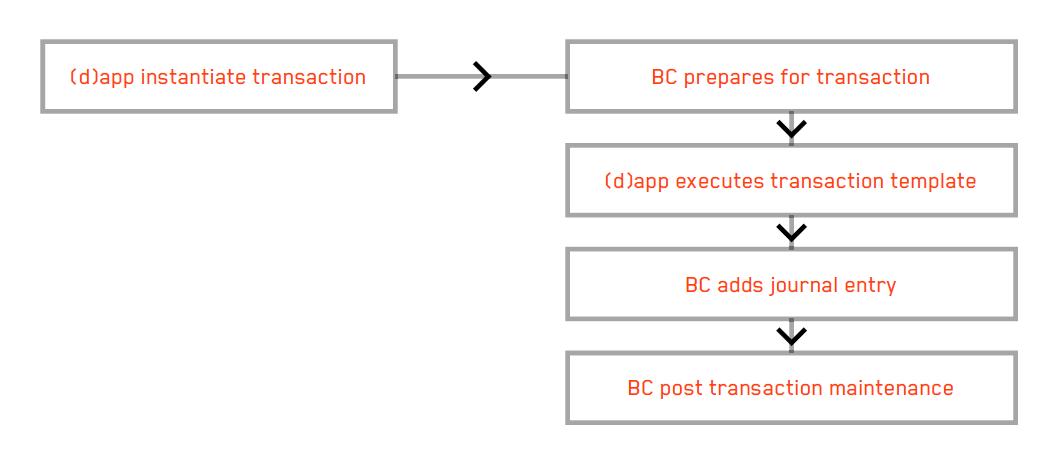 Blockchain Framework