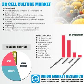3D Cell culture Market