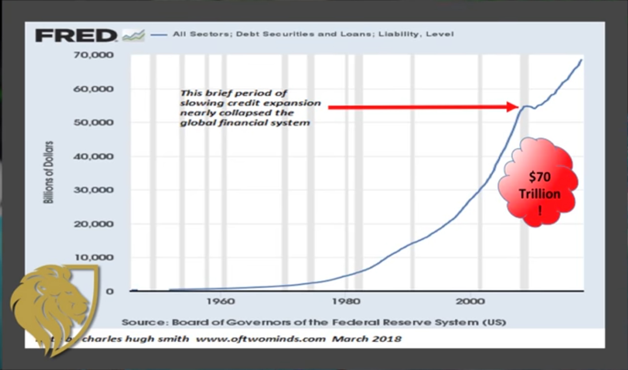 Fred Graph on All US Debt