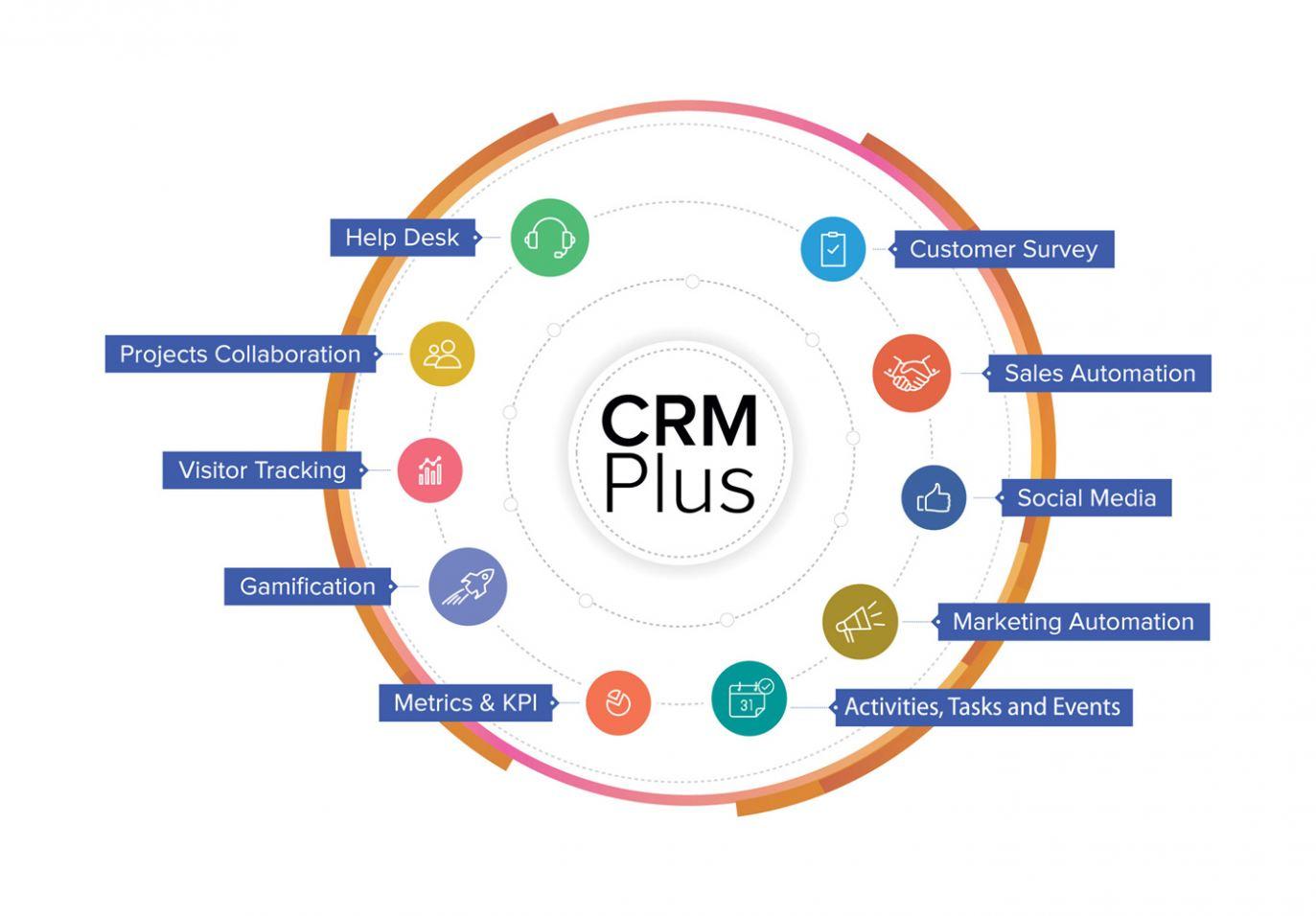 CRM-Plus-Graphic-1400px