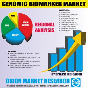 Genomic Biomarker Market