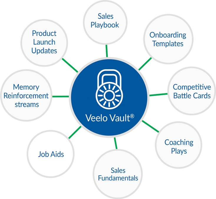 Veelo Vault combines everything you need for sales enablement in one place