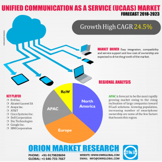 Global Unified Communication as a Service (UCaaS)