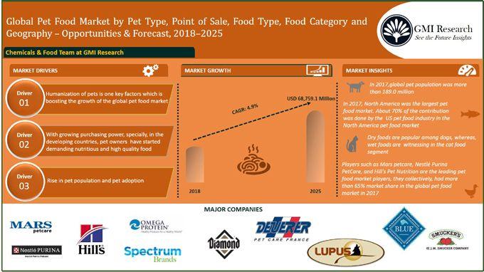 global pet food market-gmi research