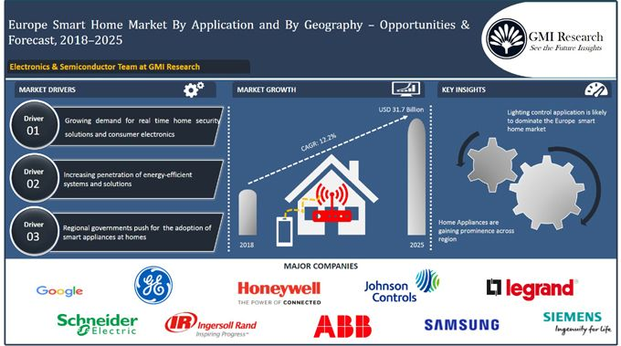 Europe smart home market -gmi research