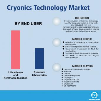 Cryonics Technology Market