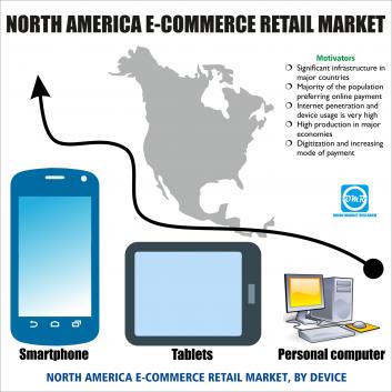 North-America e-commerce Retail Market