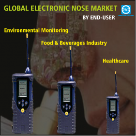 Global Electronic Nose Market