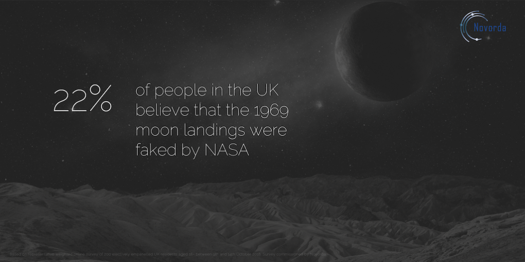 Don't Fly Me to the Moon - Many Brits Think NASA Staged the Whole Thing
