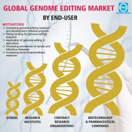 Global Genome Editing Market