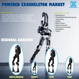 Powered Exoskeleton Market