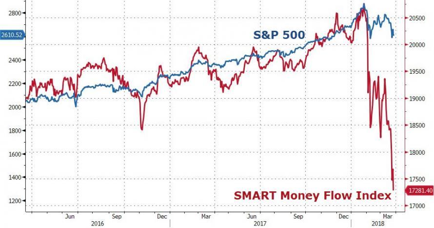 Bloomberg Smart Money Flow Index