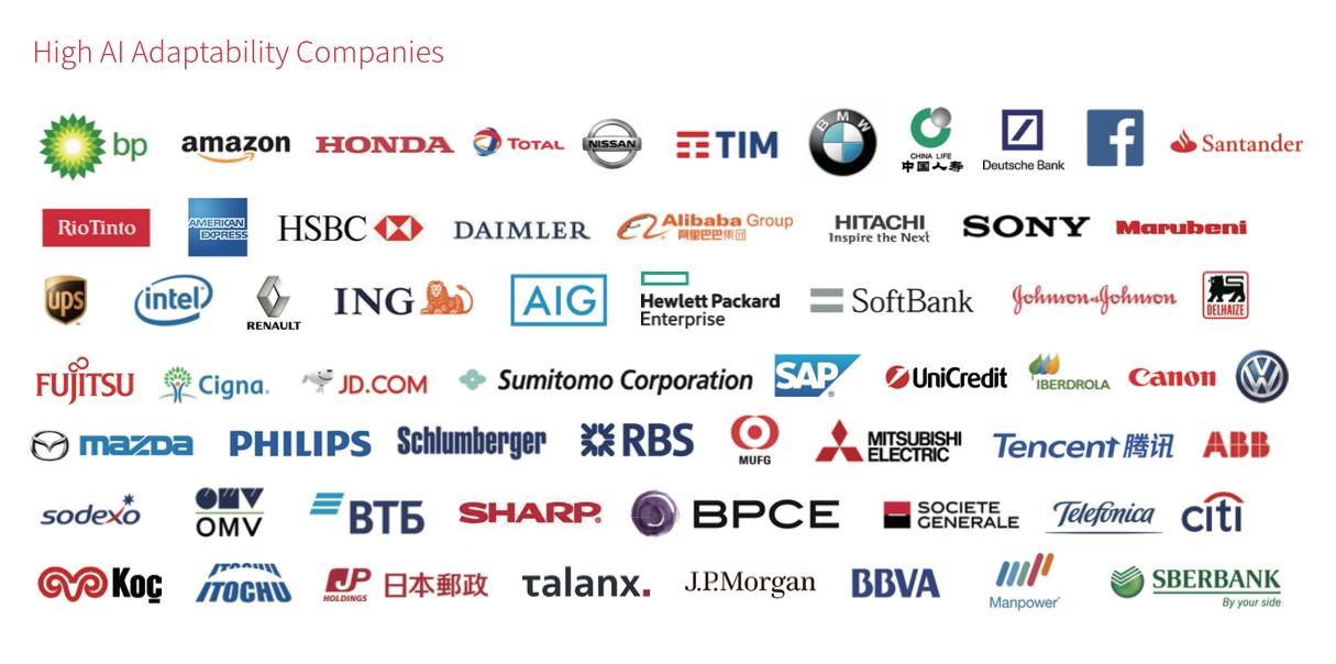 High AI Adaptability Companies