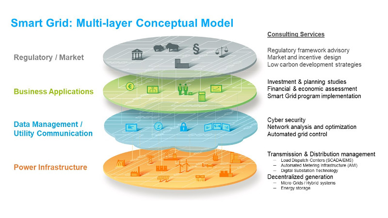 Lahmeyer and Tractebel develop smart grid solutions.
