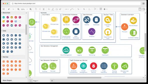 IBM Cloud Architecture Diagram