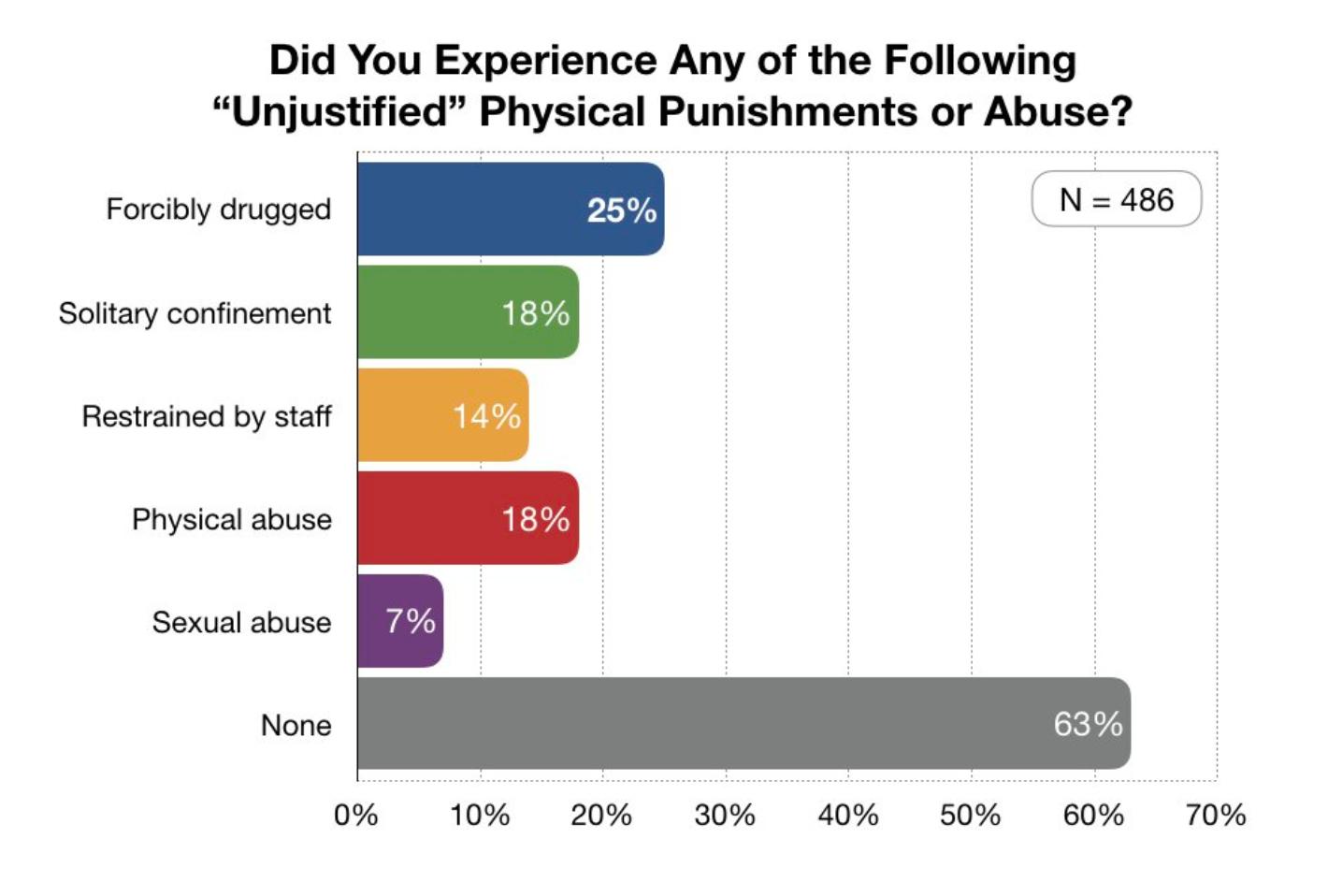survey graphic pr release