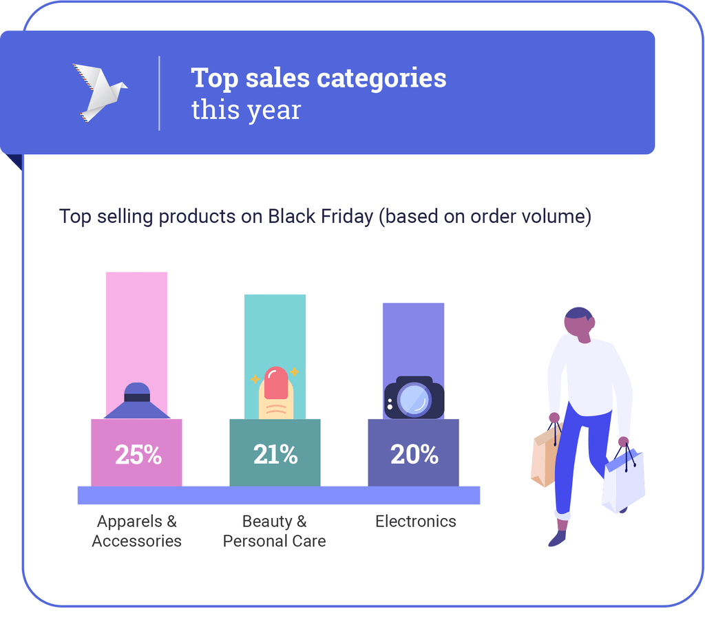 Top-Black-Friday-Categories