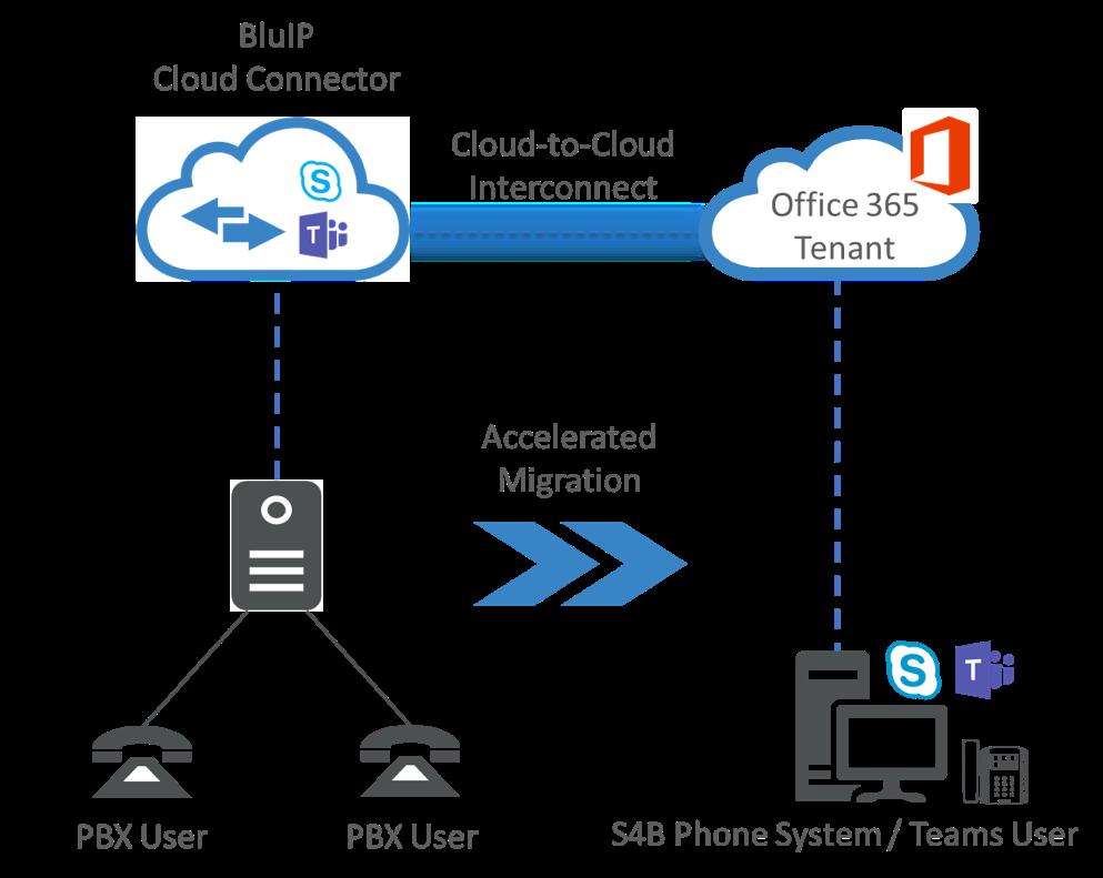 BluIP Teams Connector image