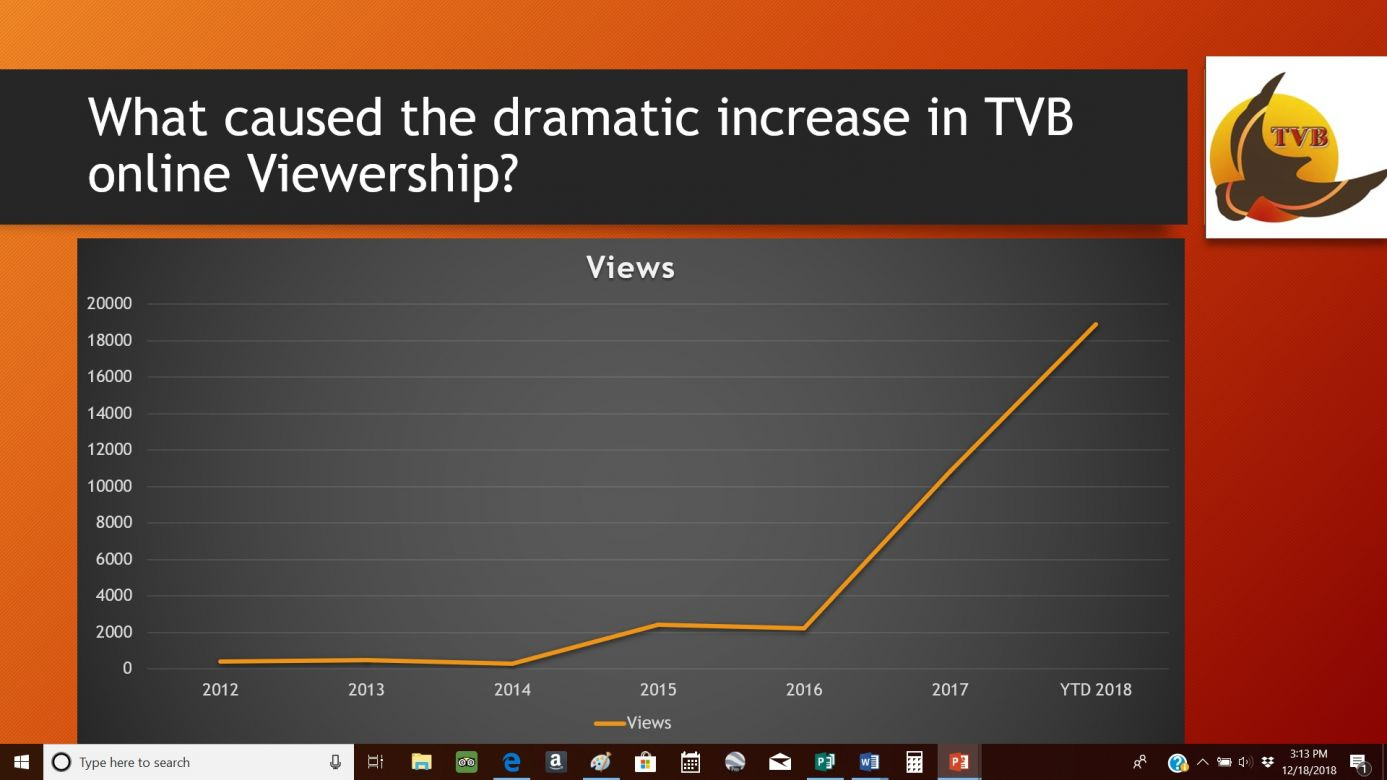 What's behind the dramatic increase of TVB viewership?