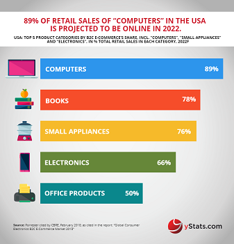 Global Consumer Electronics B2C E-Commerce Market
