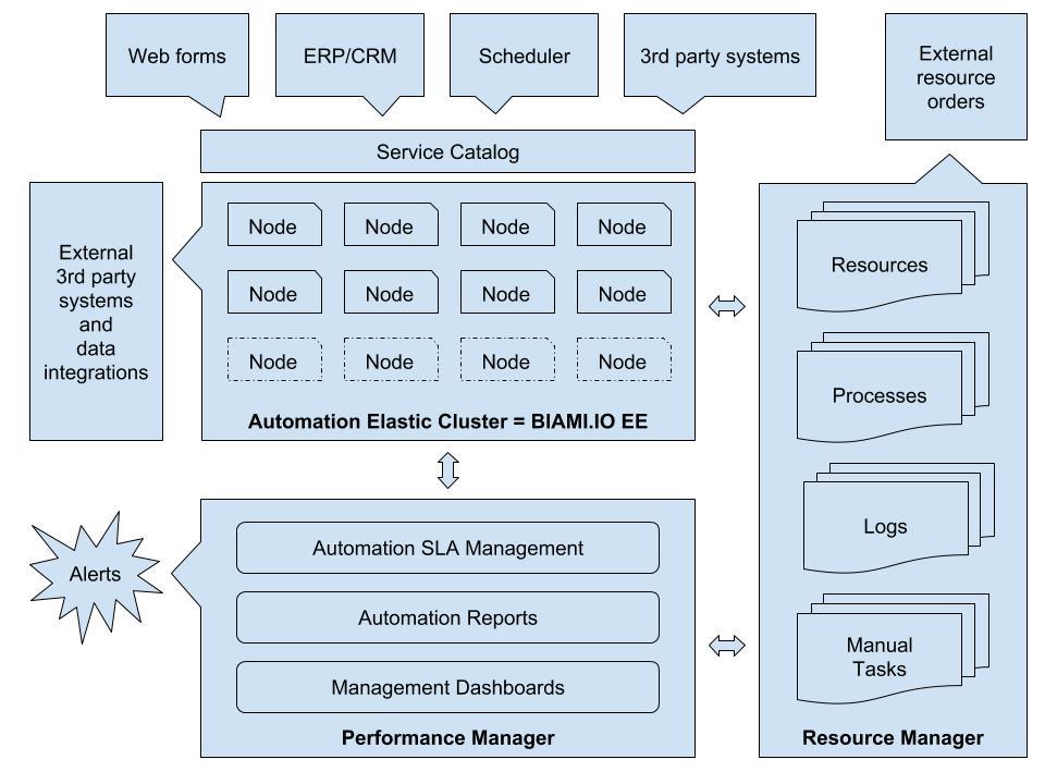 BIAMI.IO - Intelligent Automation Architecture