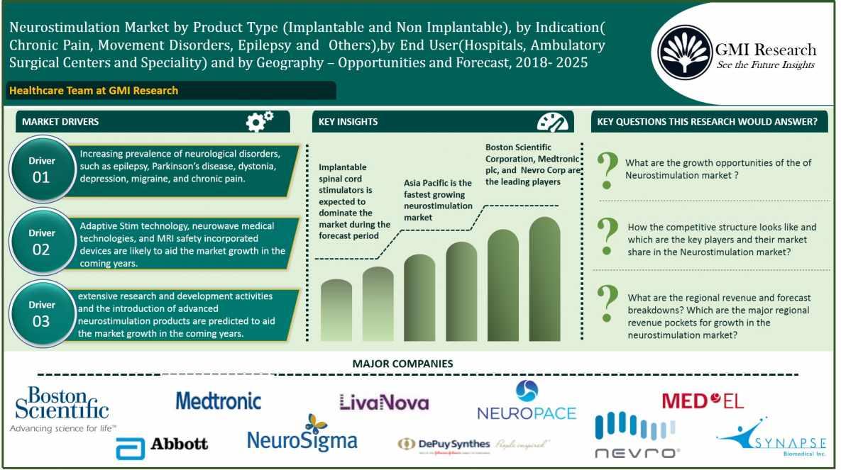 global-neurostimulation-market-