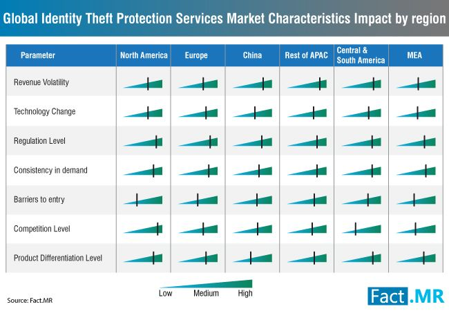global-identity-theft-protection-services-market-c