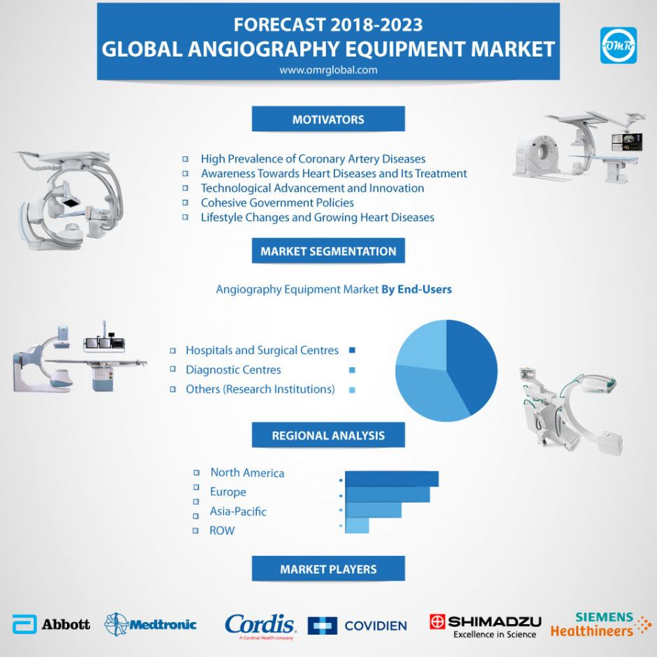 Angiography Equipment Market