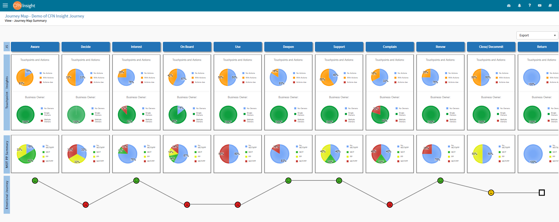 Journey Mapping customer interactions improves Customer Experience