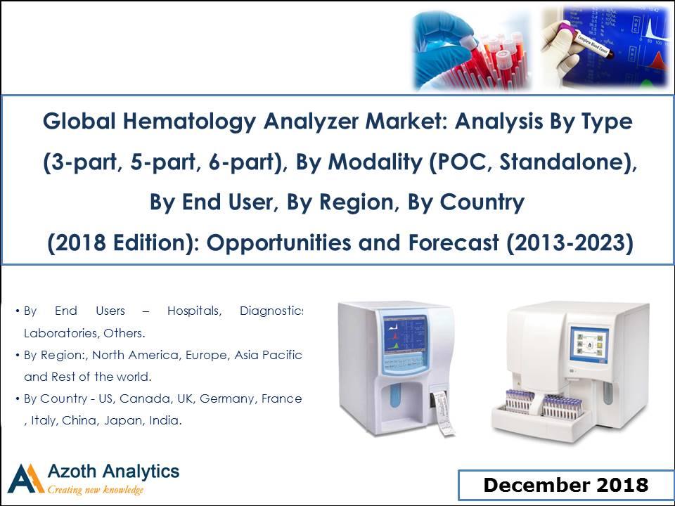 Global Hematology Analyzer Market -- Azoth Analytics Pvt