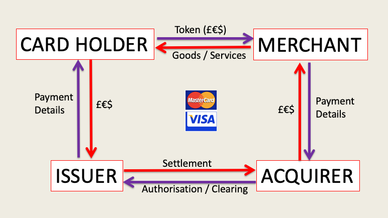 Base four-party model for Card Payments