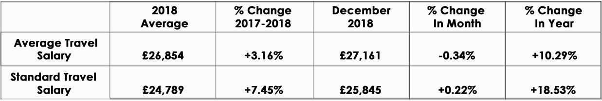 CandM_Salary_Index_2018_graph